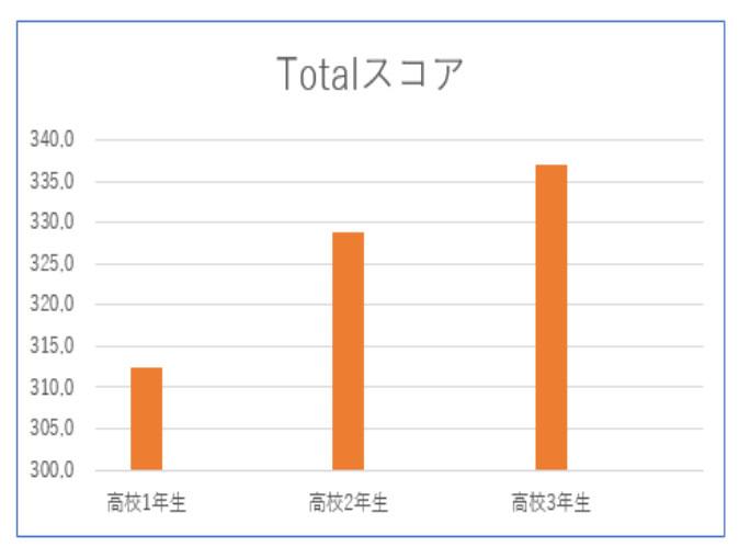 ※高1→2→3年生とGTECスコアは伸びている